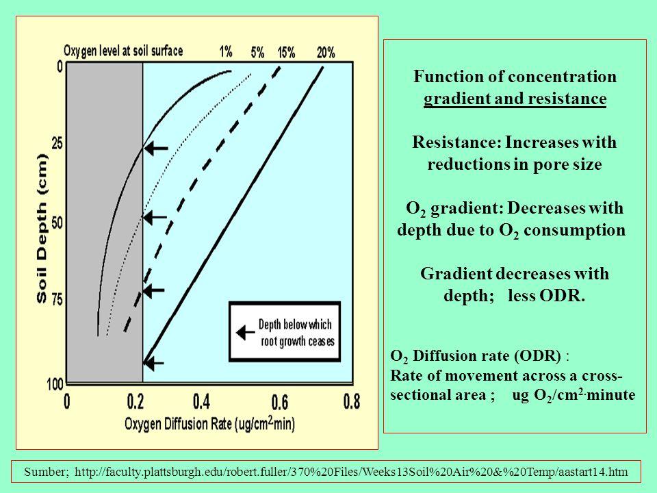 Mechanism of Gas Exchange in Soils: Mencegah defisiensi O 2 atau toksisitas CO 2 Sumber; http://faculty.plattsburgh.edu/robert.fuller/370%20Files/Week