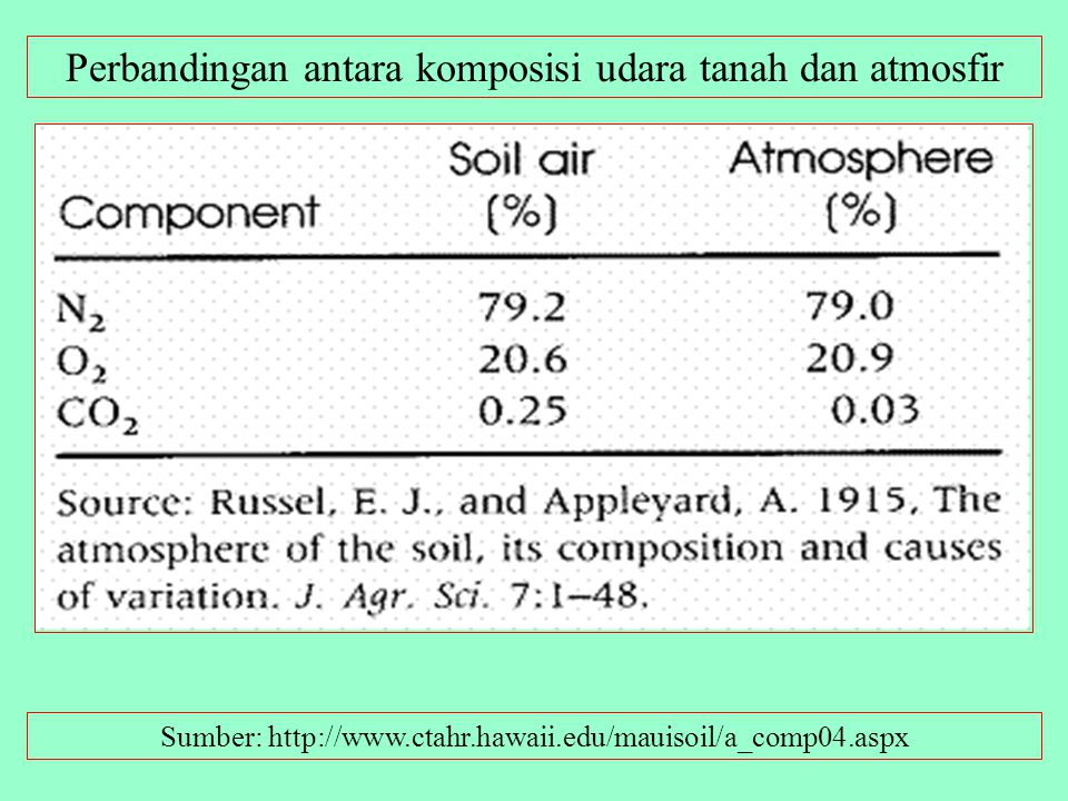 TEKSTUR TANAH: THE KEY TO MANAGEMENT OF SOIL – PLANT – WATER RELATIONSHIP.SUMBER: http://www.ecoconsulting.com/balance.htm Soil is the voluminous uppe