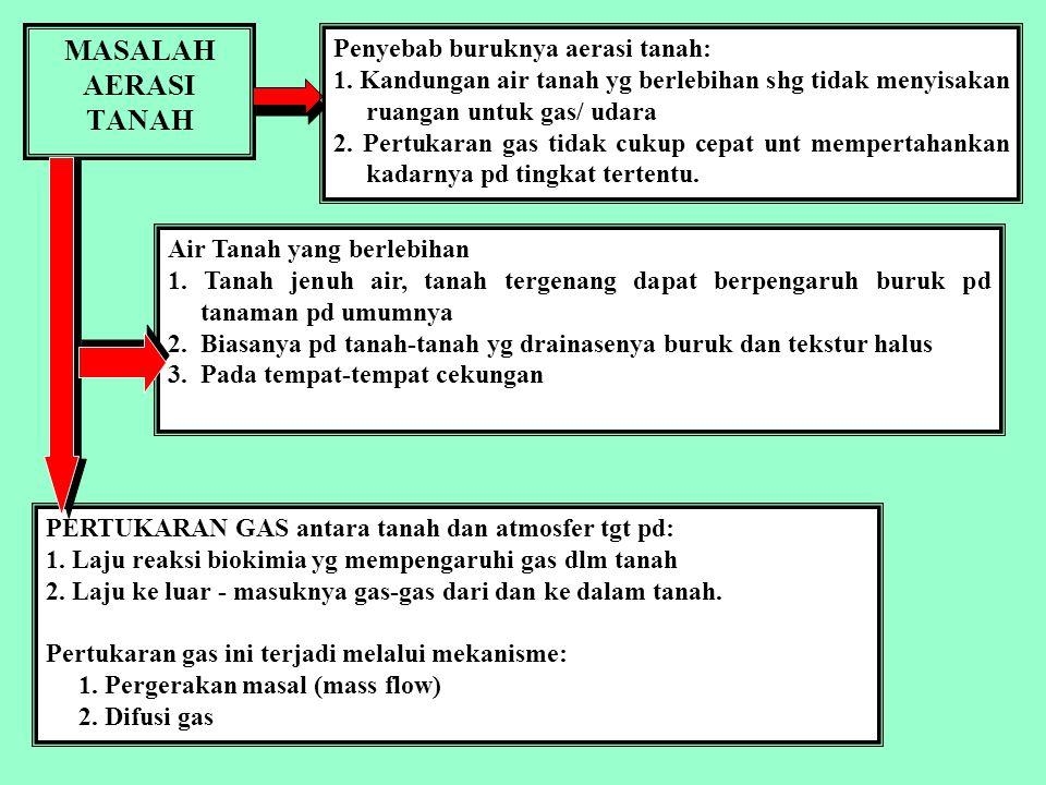 AERASI TANAH tanah yg mengandung gas tersedia dalam jumlah dan perbandingan yang tepat bagi jasad aerobik yang hidup dan mampu menunjang berlangsungny