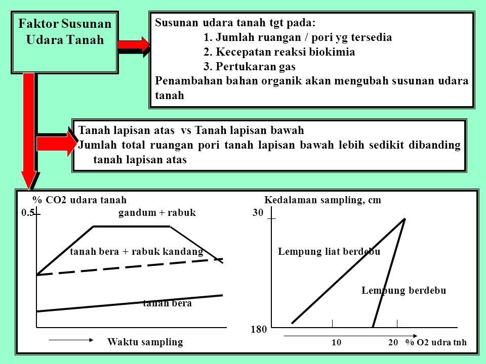 Faktor Susunan Udara Tanah Tanah lapisan atas vs Tanah lapisan bawah Jumlah total ruangan pori tanah lapisan bawah lebih sedikit dibanding tanah lapisan atas % CO2 udara tanahKedalaman sampling, cm 0.5 gandum + rabuk 30 tanah bera + rabuk kandang Lempung liat berdebu Lempung berdebu tanah bera 180 Waktu sampling 10 20 % O2 udra tnh Susunan udara tanah tgt pada: 1.