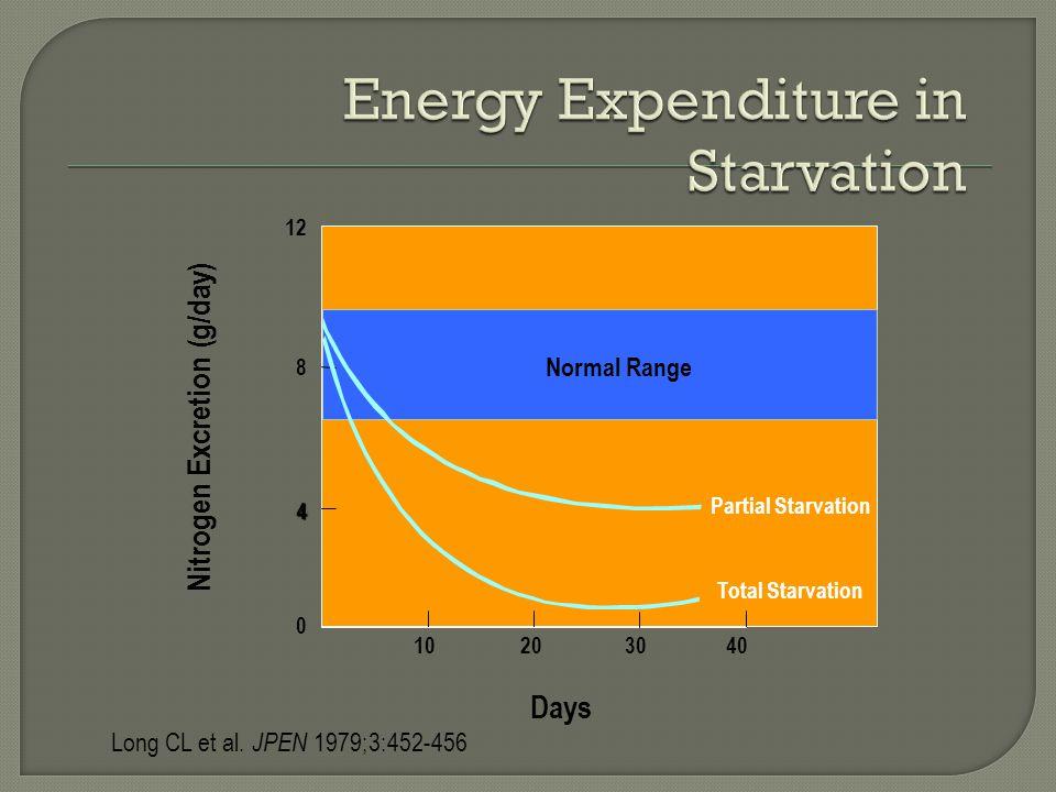 Long CL et al. JPEN 1979;3:452-456 0 10203040 Partial Starvation Days Nitrogen Excretion (g/day) 12 8 4 Total Starvation Normal Range