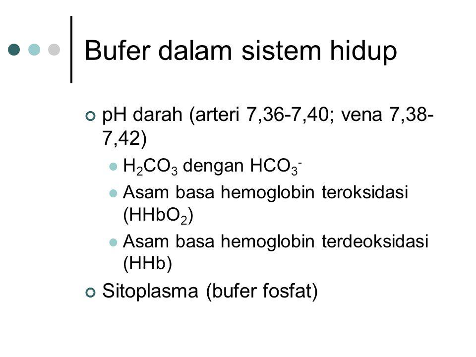 Bufer dalam sistem hidup pH darah (arteri 7,36-7,40; vena 7,38- 7,42) H 2 CO 3 dengan HCO 3 - Asam basa hemoglobin teroksidasi (HHbO 2 ) Asam basa hem
