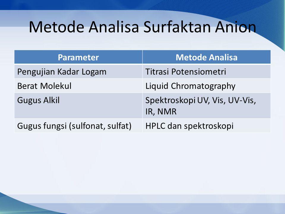 Metode Analisa Surfaktan Anion ParameterMetode Analisa Pengujian Kadar LogamTitrasi Potensiometri Berat MolekulLiquid Chromatography Gugus AlkilSpektroskopi UV, Vis, UV-Vis, IR, NMR Gugus fungsi (sulfonat, sulfat)HPLC dan spektroskopi