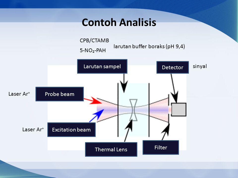 Contoh Analisis Probe beam Excitation beam Larutan sampel Thermal Lens Filter Detector Laser Ar + 5-NO₂-PAH CPB/CTAMB larutan buffer boraks (pH 9,4) sinyal