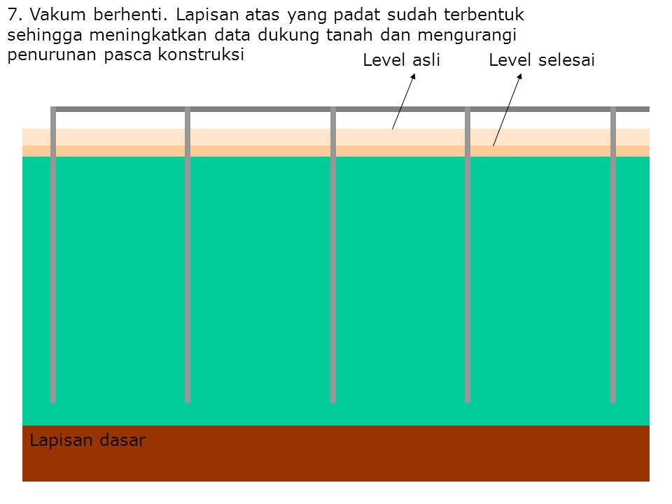 7. Vakum berhenti. Lapisan atas yang padat sudah terbentuk sehingga meningkatkan data dukung tanah dan mengurangi penurunan pasca konstruksi Level asl