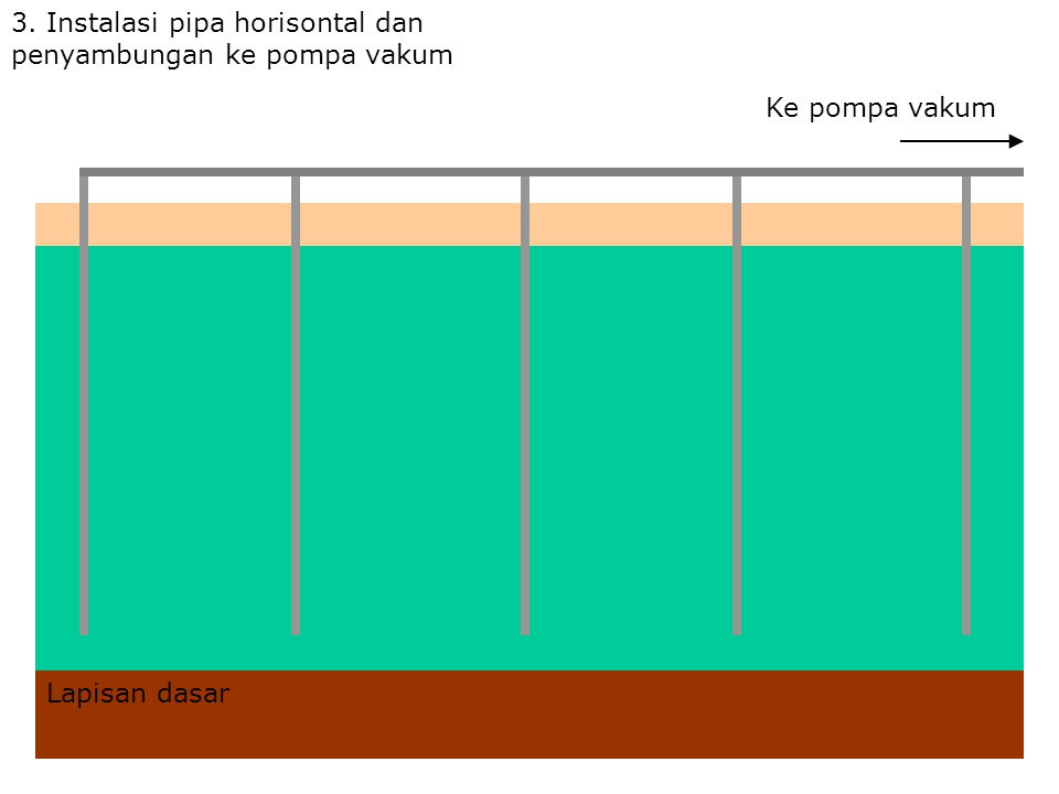 3. Instalasi pipa horisontal dan penyambungan ke pompa vakum Ke pompa vakum Lapisan dasar