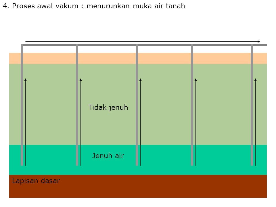 4. Proses awal vakum : menurunkan muka air tanah Tidak jenuh Jenuh air Lapisan dasar