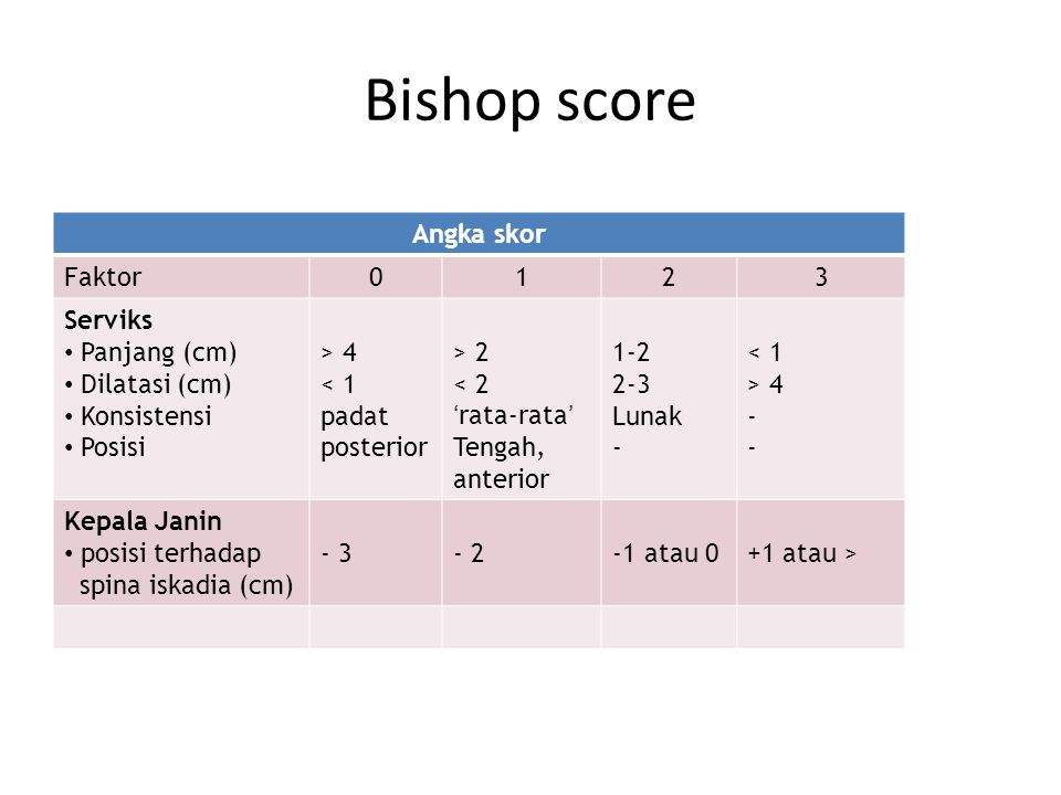 Bishop score Angka skor Faktor0123 Serviks Panjang (cm) Dilatasi (cm) Konsistensi Posisi > 4 < 1 padat posterior > 2 < 2 'rata-rata' Tengah, anterior 1-2 2-3 Lunak - < 1 > 4 - Kepala Janin posisi terhadap spina iskadia (cm) - 3- 2-1 atau 0+1 atau >