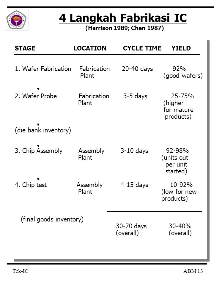 ABM 13 Tek-IC 4 Langkah Fabrikasi IC (Harrison 1989; Chen 1987) STAGE LOCATION CYCLE TIME YIELD 1. Wafer Fabrication Fabrication 20-40 days 92% Plant