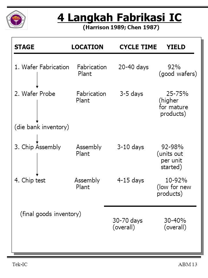ABM 13 Tek-IC 4 Langkah Fabrikasi IC (Harrison 1989; Chen 1987) STAGE LOCATION CYCLE TIME YIELD 1.