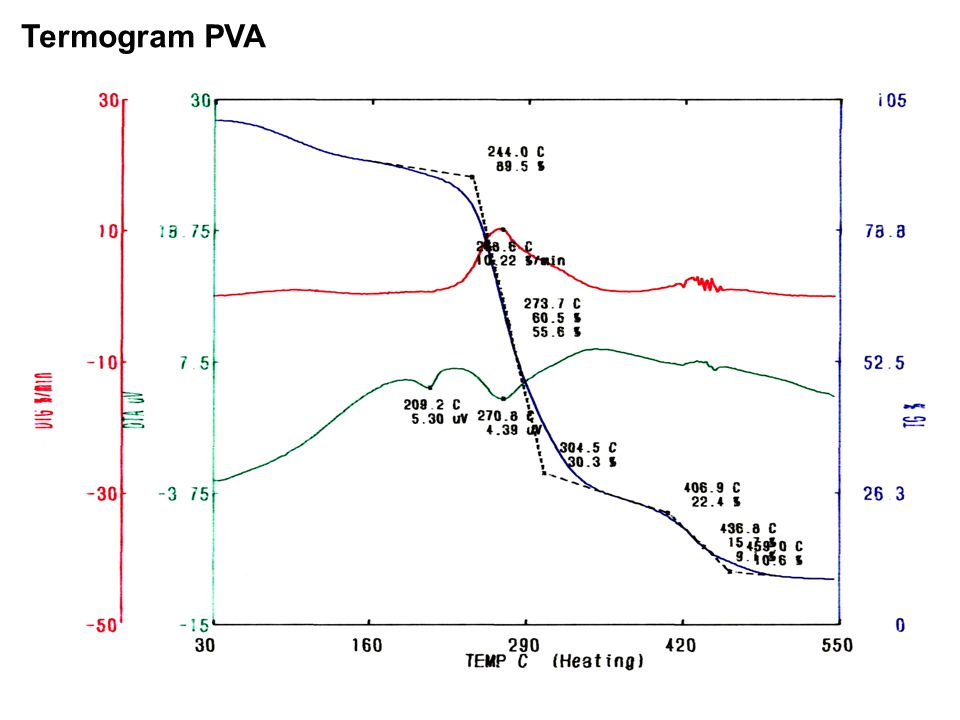 Termogram PVA