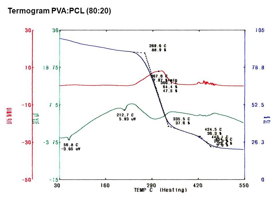 Termogram PVA:PCL (80:20)