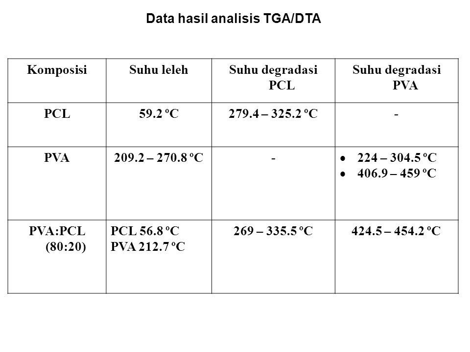 Data hasil analisis TGA/DTA KomposisiSuhu lelehSuhu degradasi PCL Suhu degradasi PVA PCL59.2 ºC279.4 – 325.2 ºC- PVA209.2 – 270.8 ºC-  224 – 304.5 ºC