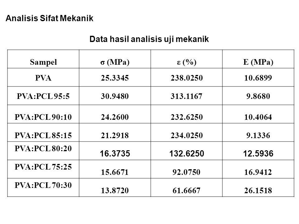 Analisis Sifat Mekanik Data hasil analisis uji mekanik Sampelσ (MPa)ε (%)E (MPa) PVA25.3345238.025010.6899 PVA:PCL 95:530.9480313.11679.8680 PVA:PCL 9