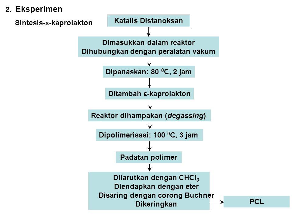PVAPCL Dilarutkan dalam pelarut DMSO + THF Perbandingan pelarut 3:1 Diuapkan dalam Oven Vakum Selama 5 x 10 jam pada suhu 55 0 C Diuapkan dalam Oven Vakum Selama 5 x 10 jam pada suhu 55 0 C Blend antara PVA:PCL Blend antara PVA dengan PCL Komposisi Blend PVA:PCL (100:0), (95:5), (90:10), (85:15), (80:20), (75:25), dan (0:100) Karakterisasi