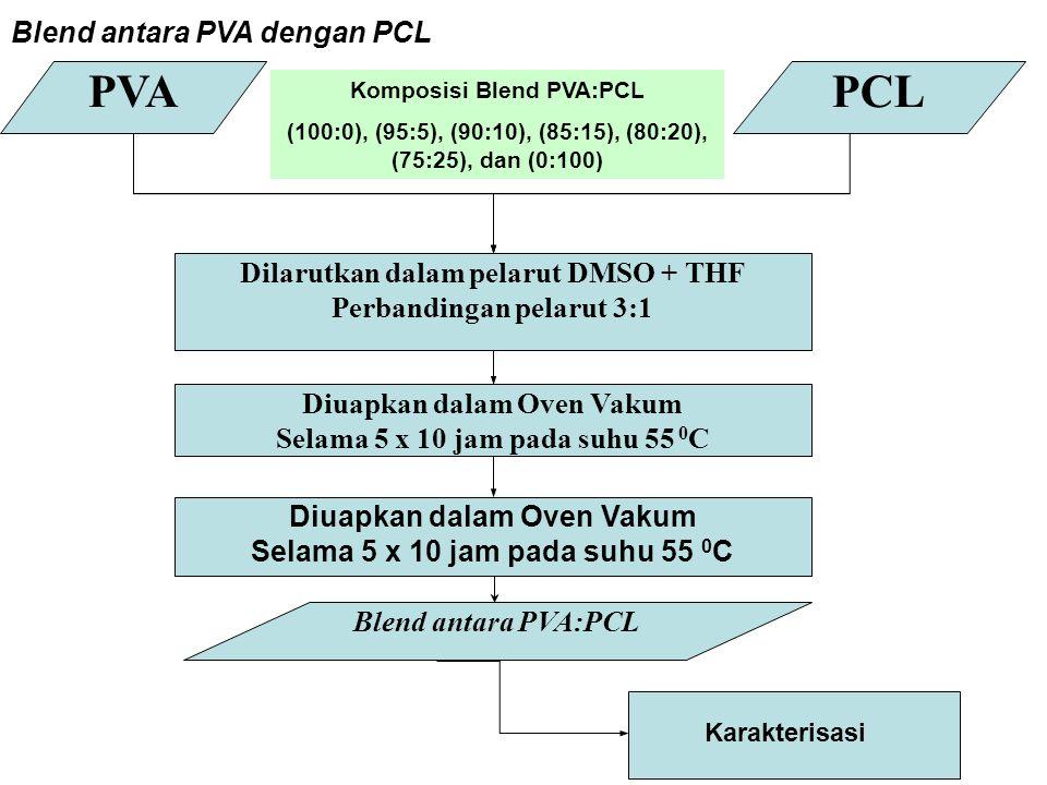 PVAPCL Dilarutkan dalam pelarut DMSO + THF Perbandingan pelarut 3:1 Diuapkan dalam Oven Vakum Selama 5 x 10 jam pada suhu 55 0 C Diuapkan dalam Oven V
