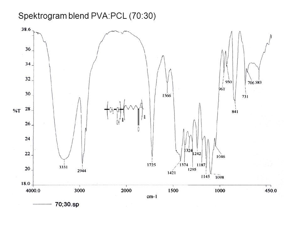 Analisis Termal Analisis Termal dengan DSC Titik leleh PCL, PVA dan blend PVA:PCL Komposisi PCLPVA Tm ( o C)ΔHm (J.gr)Tm ( o C)ΔHm (J.gr) PVA:PCL (0:100)70.00096.350-- PVA:PCL (100:0)--226.67047.357 PVA:PCL (95:5)65.3372.778227.337245.713 PVA:PCL (90:10)66.00012.951226.67034.441 PVA:PCL (85:15)66.6702.278226.67034.127 PVA:PCL (80:20)67.33718.545222.00418.064 PVA:PCL (75:25)67.33741.067220.67014.088 PVA:PCL (70:30)69.33721.424220.00432.170