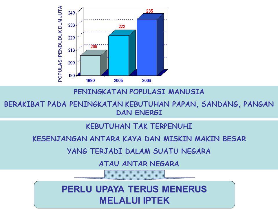 PENINGKATAN POPULASI MANUSIA BERAKIBAT PADA PENINGKATAN KEBUTUHAN PAPAN, SANDANG, PANGAN DAN ENERGI KEBUTUHAN TAK TERPENUHI KESENJANGAN ANTARA KAYA DA