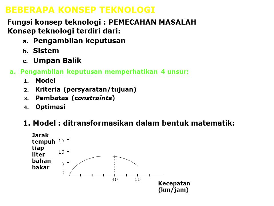 BEBERAPA KONSEP TEKNOLOGI Konsep teknologi terdiri dari: a. Pengambilan keputusan b. Sistem c. Umpan Balik Fungsi konsep teknologi : PEMECAHAN MASALAH