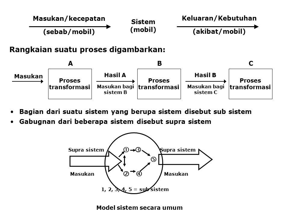 Masukan/kecepatan (sebab/mobil) Keluaran/Kebutuhan (akibat/mobil) Sistem (mobil) Rangkaian suatu proses digambarkan: Masukan Proses transformasi Hasil A Masukan bagi sistem B A Proses transformasi B Hasil B Masukan bagi sistem C Proses transformasi C Bagian dari suatu sistem yang berupa sistem disebut sub sistem Gabugnan dari beberapa sistem disebut supra sistem      1, 2, 3, 4, 5 = sub sistem Supra sistem Masukan Model sistem secara umum