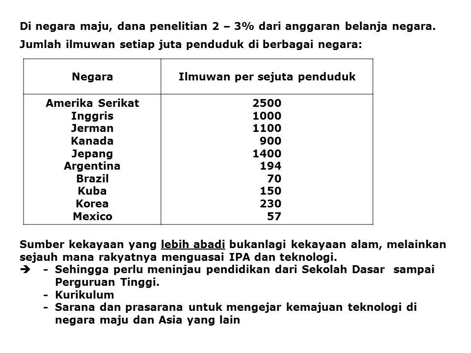 Di negara maju, dana penelitian 2 – 3% dari anggaran belanja negara. Jumlah ilmuwan setiap juta penduduk di berbagai negara: NegaraIlmuwan per sejuta