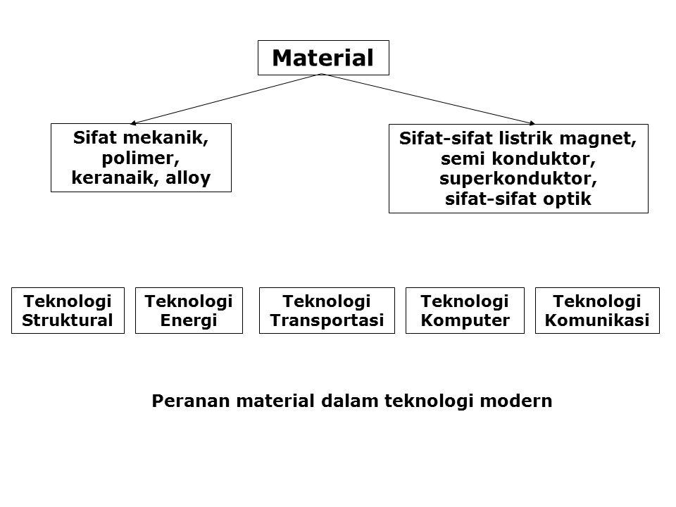 Peranan material dalam teknologi modern Material Sifat mekanik, polimer, keranaik, alloy Sifat-sifat listrik magnet, semi konduktor, superkonduktor, sifat-sifat optik Teknologi Struktural Teknologi Energi Teknologi Transportasi Teknologi Komputer Teknologi Komunikasi