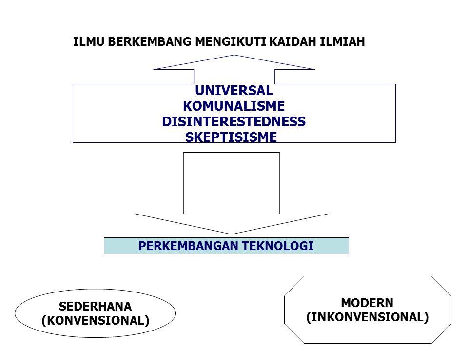 ILMU, TEKNOLOGI DAN PEMBANGUNAN ILMU BERKEMBANG MENGIKUTI KAIDAH ILMIAH UNIVERSAL KOMUNALISME DISINTERESTEDNESS SKEPTISISME BERPERAN PERKEMBANGAN TEKNOLOGI SEDERHANA (KONVENSIONAL) MODERN (INKONVENSIONAL)