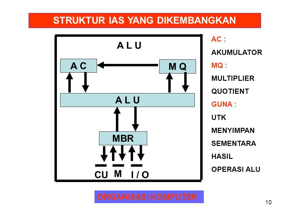 11 ORGANISASI KOMPUTERORGANISASI KOMPUTER STRUKTUR IAS YANG DIKEMBANGKAN C U I B R P C MAR CONTROL CIRCUITS IBR : INSTRUCTION BUFFER REGISTER PC : PROGRAM COUNTER IR : INSRUCTION REGISTER MAR : MEMORY ADDRESS REGISTER I R CONTROL SIGNAL M