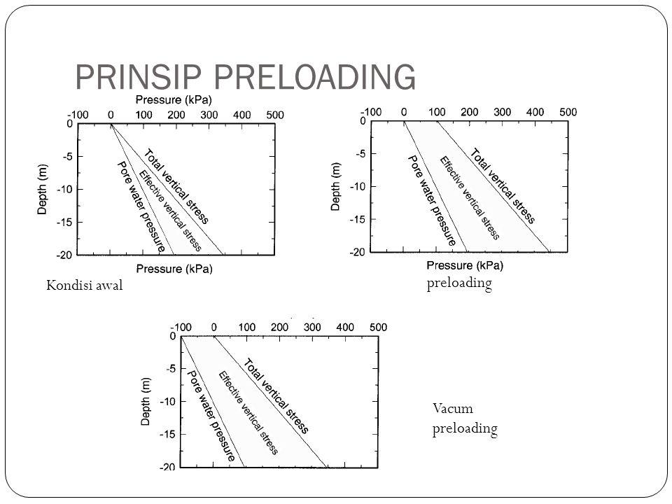 Kondisi awal preloading Vacum preloading PRINSIP PRELOADING