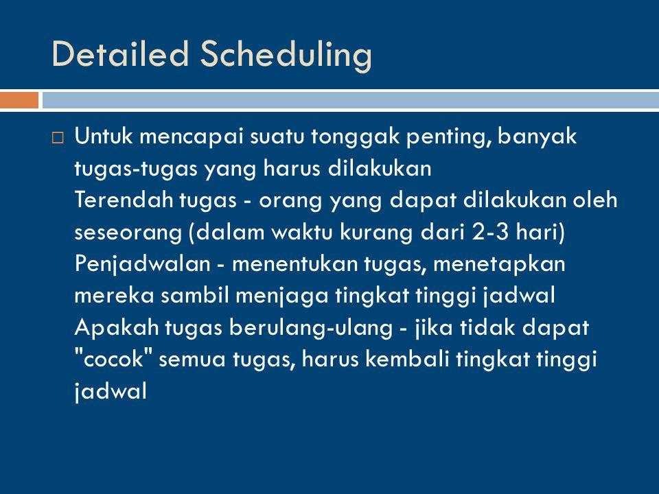 Detailed Scheduling  Untuk mencapai suatu tonggak penting, banyak tugas-tugas yang harus dilakukan Terendah tugas - orang yang dapat dilakukan oleh seseorang (dalam waktu kurang dari 2-3 hari) Penjadwalan - menentukan tugas, menetapkan mereka sambil menjaga tingkat tinggi jadwal Apakah tugas berulang-ulang - jika tidak dapat cocok semua tugas, harus kembali tingkat tinggi jadwal