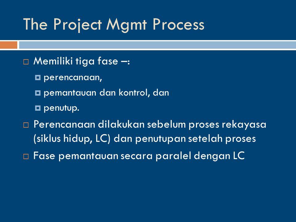 The Project Mgmt Process  Memiliki tiga fase –:  perencanaan,  pemantauan dan kontrol, dan  penutup.