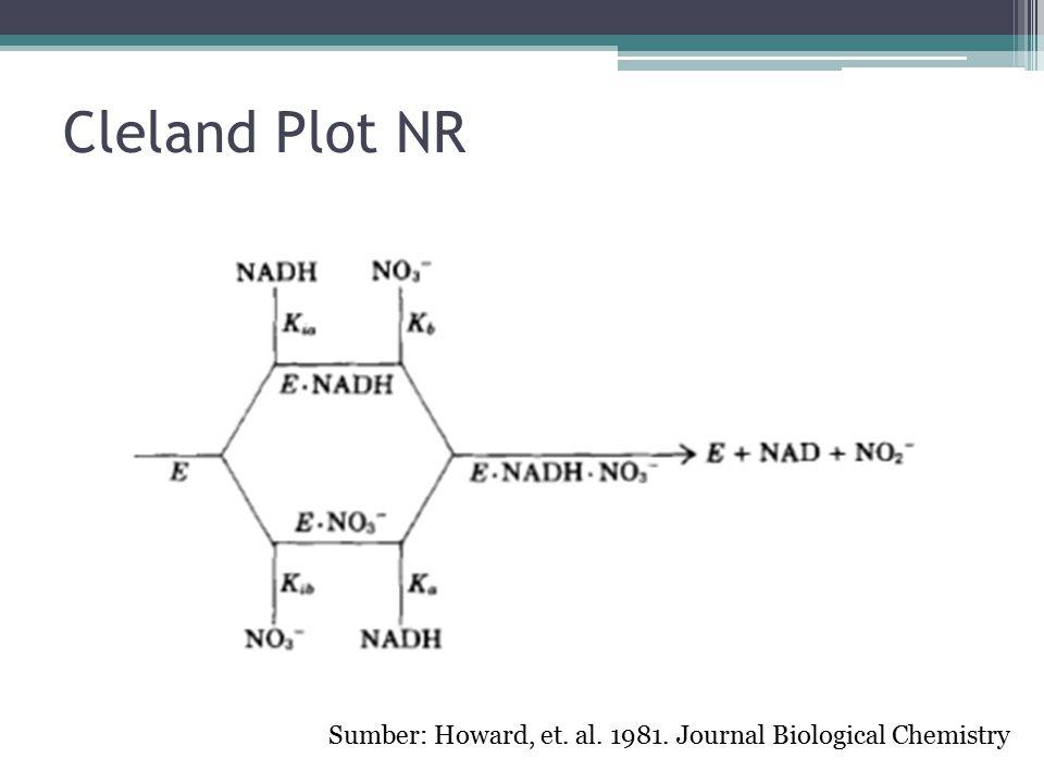 Cleland Plot NR Sumber: Howard, et. al. 1981. Journal Biological Chemistry