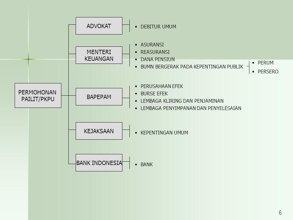 PERMOHONAN PAILIT/PKPU ADVOKAT MENTERI KEUANGAN BAPEPAM KEJAKSAAN BANK INDONESIA  DEBITUR UMUM  ASURANSI  REASURANSI  DANA PENSIUN  BUMN BERGERAK