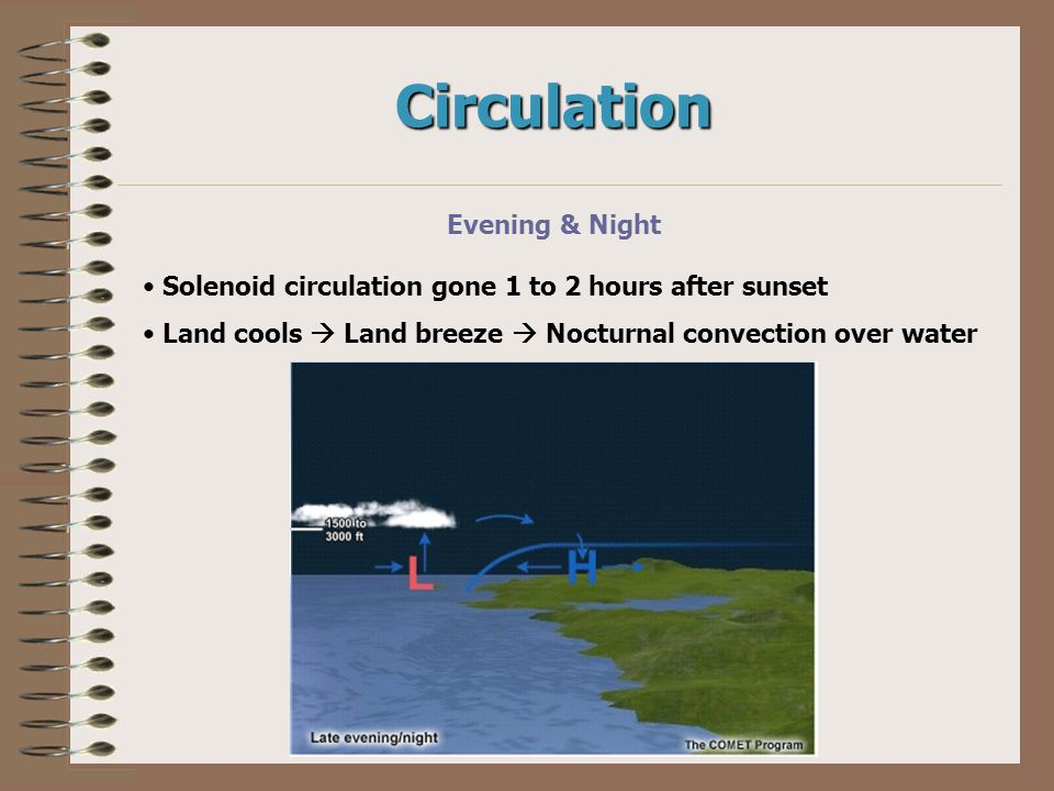 Circulation Evening & Night Solenoid circulation gone 1 to 2 hours after sunset Land cools  Land breeze  Nocturnal convection over water