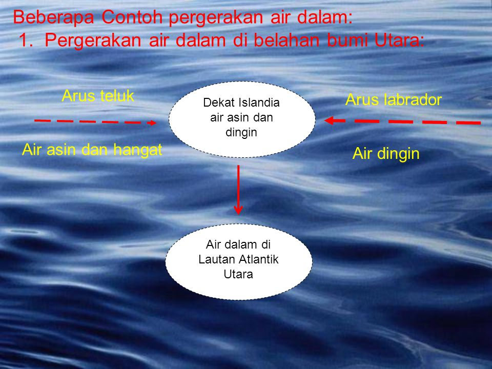 Dekat Islandia air asin dan dingin Arus teluk Air asin dan hangat Arus labrador Air dingin Air dalam di Lautan Atlantik Utara Beberapa Contoh pergerak