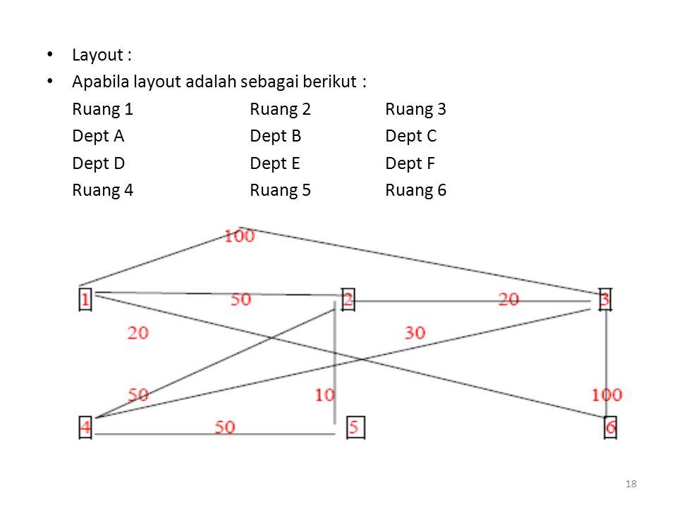 Layout : Apabila layout adalah sebagai berikut : Ruang 1 Ruang 2 Ruang 3 Dept A Dept B Dept C Dept D Dept E Dept F Ruang 4 Ruang 5 Ruang 6 18