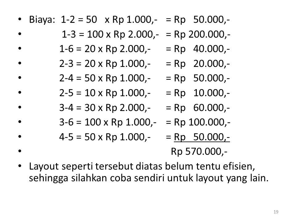 Biaya: 1-2 = 50 x Rp 1.000,- = Rp 50.000,- 1-3 = 100 x Rp 2.000,- = Rp 200.000,- 1-6 = 20 x Rp 2.000,- = Rp 40.000,- 2-3 = 20 x Rp 1.000,- = Rp 20.000