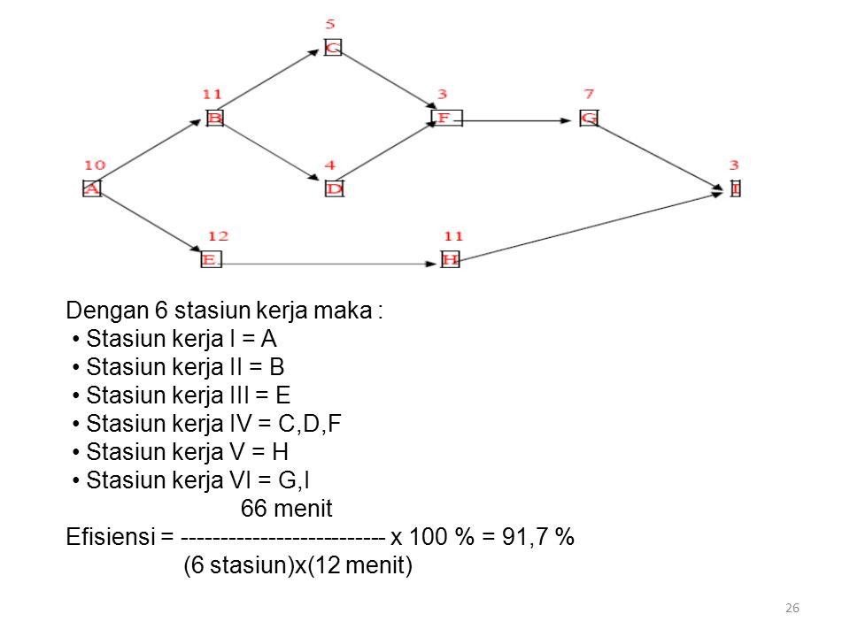 26 Dengan 6 stasiun kerja maka : Stasiun kerja I = A Stasiun kerja II = B Stasiun kerja III = E Stasiun kerja IV = C,D,F Stasiun kerja V = H Stasiun k