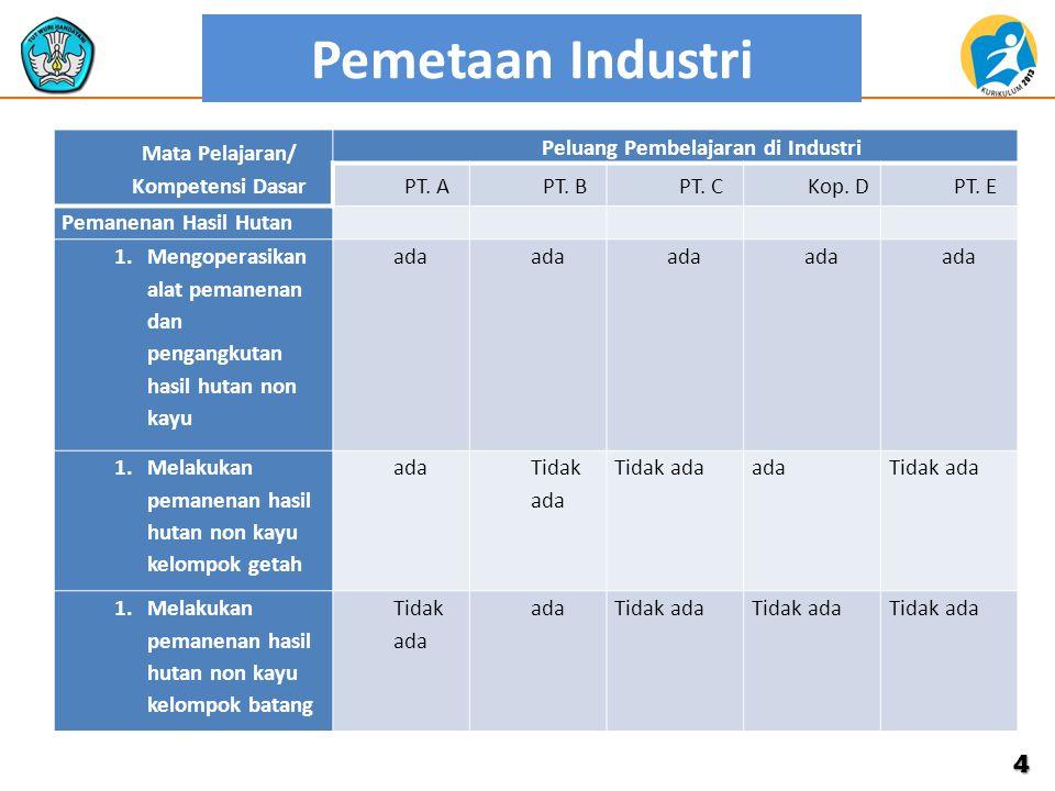 Pemetaan Industri Mata Pelajaran/ Kompetensi Dasar Peluang Pembelajaran di Industri PT. APT. BPT. CKop. DPT. E Pemanenan Hasil Hutan 1.Mengoperasikan