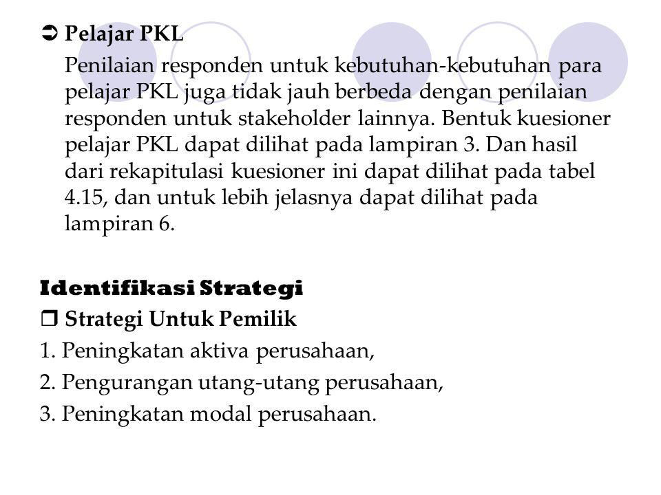 Pelajar PKL Penilaian responden untuk kebutuhan-kebutuhan para pelajar PKL juga tidak jauh berbeda dengan penilaian responden untuk stakeholder lain