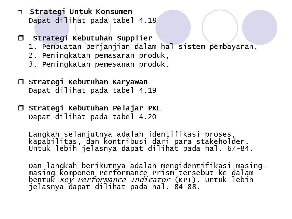  Strategi Untuk Konsumen Dapat dilihat pada tabel 4.18  Strategi Kebutuhan Supplier 1. Pembuatan perjanjian dalam hal sistem pembayaran, 2. Peningka