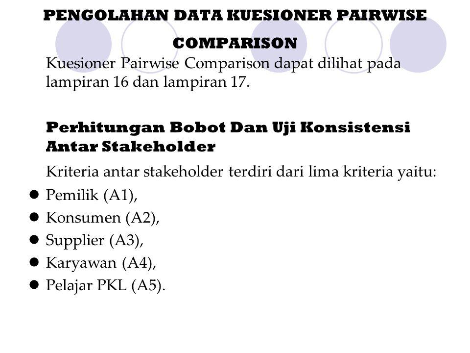 PENGOLAHAN DATA KUESIONER PAIRWISE COMPARISON Kuesioner Pairwise Comparison dapat dilihat pada lampiran 16 dan lampiran 17. Perhitungan Bobot Dan Uji