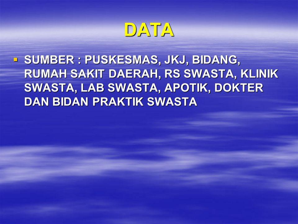 DATA  SUMBER : PUSKESMAS, JKJ, BIDANG, RUMAH SAKIT DAERAH, RS SWASTA, KLINIK SWASTA, LAB SWASTA, APOTIK, DOKTER DAN BIDAN PRAKTIK SWASTA