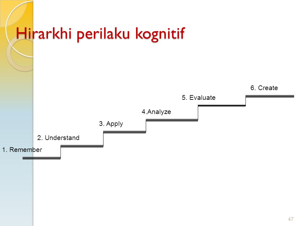 47 Hirarkhi perilaku kognitif 1. Remember 6. Create 5. Evaluate 4.Analyze 3. Apply 2. Understand