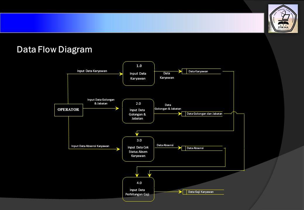 Data Flow Diagram Input Data Karyawan Data Karyawan OPERATOR Input Data Golongan & Jabatan 1.0 Input Data Golongan & Jabatan 2.0 4.0 Input Data Perhit