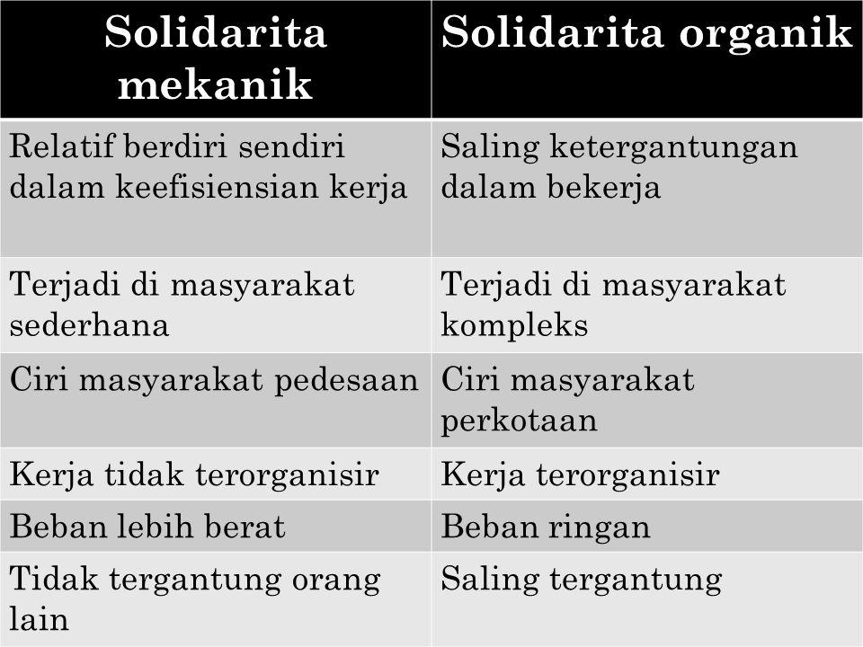 Solidarita mekanik Solidarita organik Relatif berdiri sendiri dalam keefisiensian kerja Saling ketergantungan dalam bekerja Terjadi di masyarakat sederhana Terjadi di masyarakat kompleks Ciri masyarakat pedesaanCiri masyarakat perkotaan Kerja tidak terorganisirKerja terorganisir Beban lebih beratBeban ringan Tidak tergantung orang lain Saling tergantung