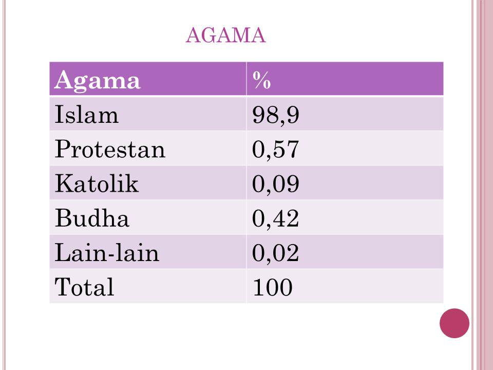 AGAMA Agama% Islam98,9 Protestan0,57 Katolik0,09 Budha0,42 Lain-lain0,02 Total100