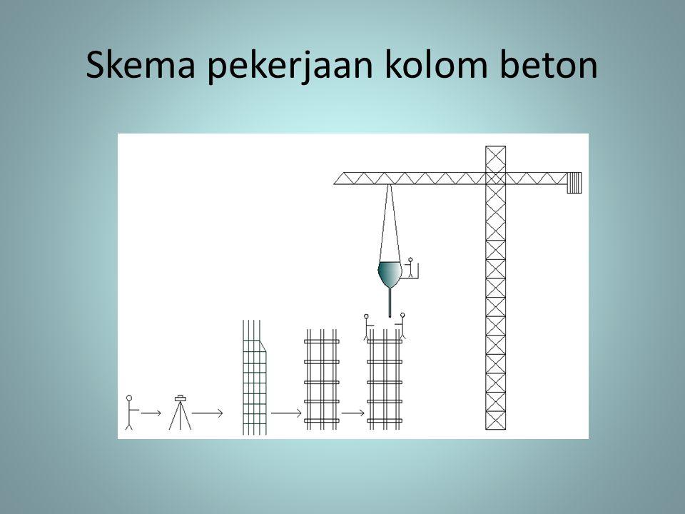 Skema pekerjaan kolom beton