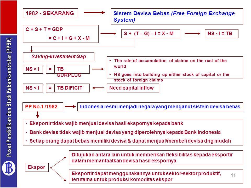11 1982 - SEKARANGSistem Devisa Bebas (Free Foreign Exchange System) Indonesia resmi menjadi negara yang menganut sistem devisa bebasPP No.1 /1982 · E