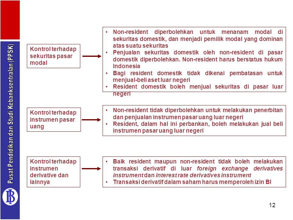 12 Kontrol terhadap sekuritas pasar modal Non-resident diperbolehkan untuk menanam modal di sekuritas domestik, dan menjadi pemilik modal yang dominan